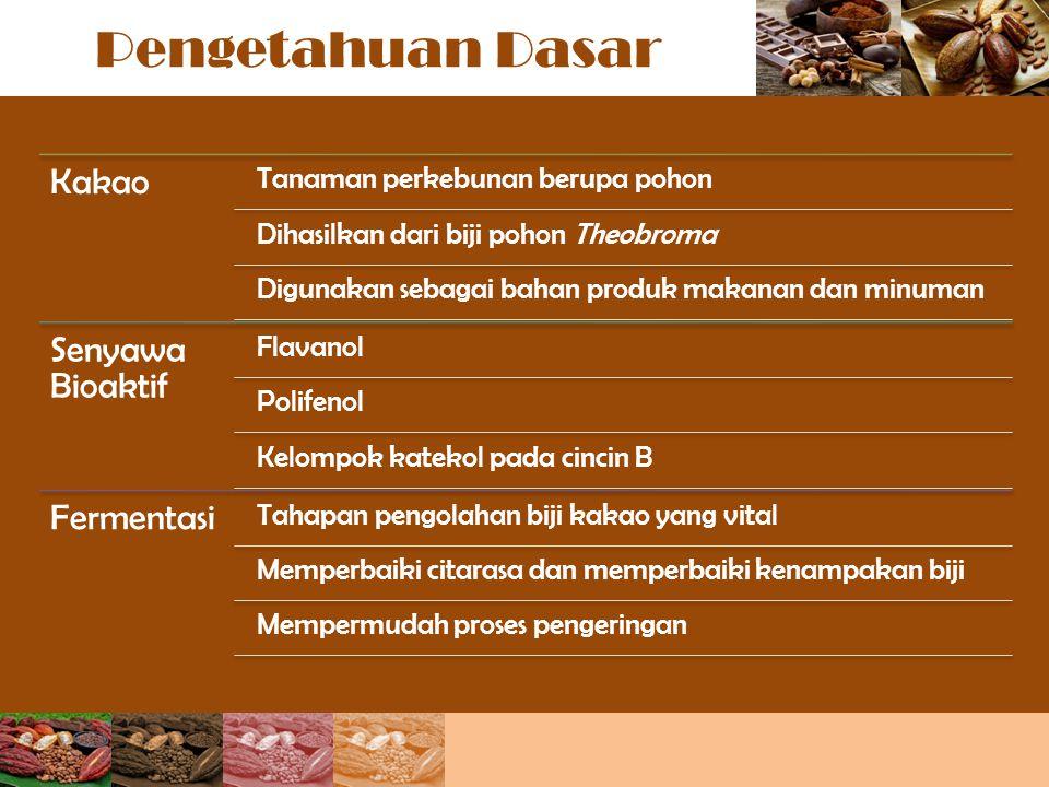 Pengetahuan Dasar Kakao Tanaman perkebunan berupa pohon Dihasilkan dari biji pohon Theobroma Digunakan sebagai bahan produk makanan dan minuman Senyaw