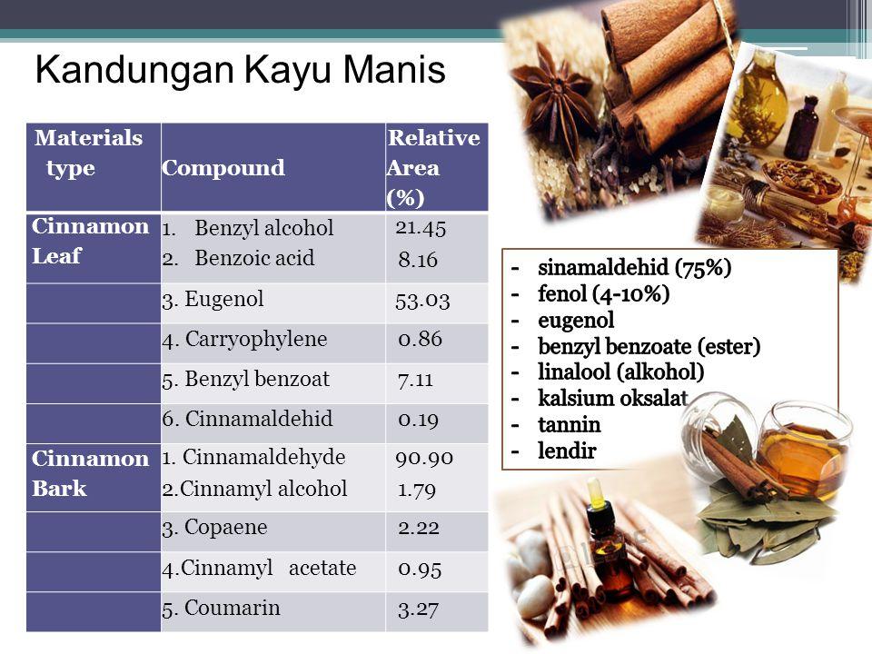 Kandungan Kandungan Kayu Manis Materials type Compound Relative Area (%) Cinnamon Leaf 1.Benzyl alcohol 2.Benzoic acid 21.45 8.16 3. Eugenol53.03 4. C