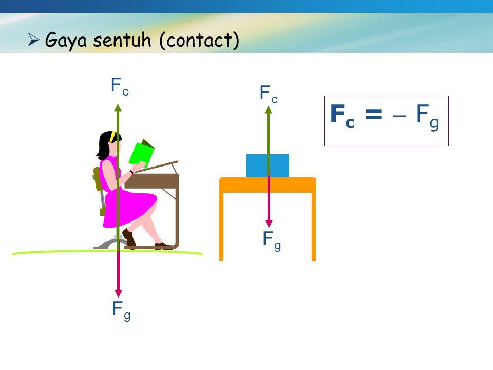  Gaya sentuh (contact) FgFg FcFc FgFg FcFc F c =  F g