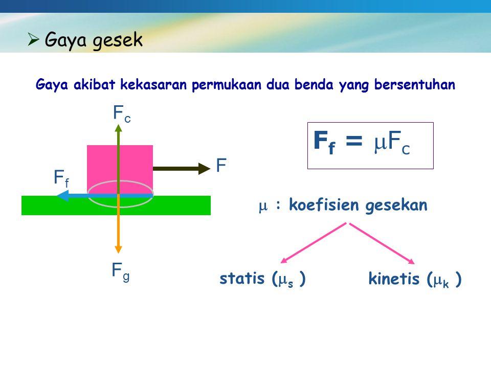Gaya akibat kekasaran permukaan dua benda yang bersentuhan  Gaya gesek F FfFf FgFg FcFc F f = F c  : koefisien gesekan statis (  s ) kinetis (  k