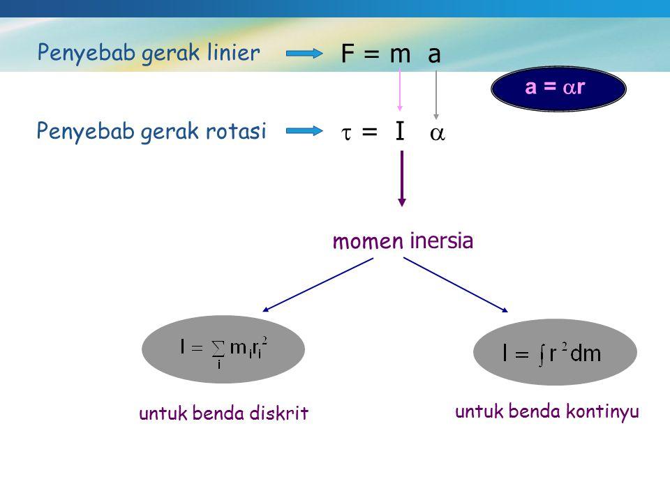 Penyebab gerak linier F = m a Penyebab gerak rotasi  = I  a =  r momen inersia untuk benda diskrit untuk benda kontinyu