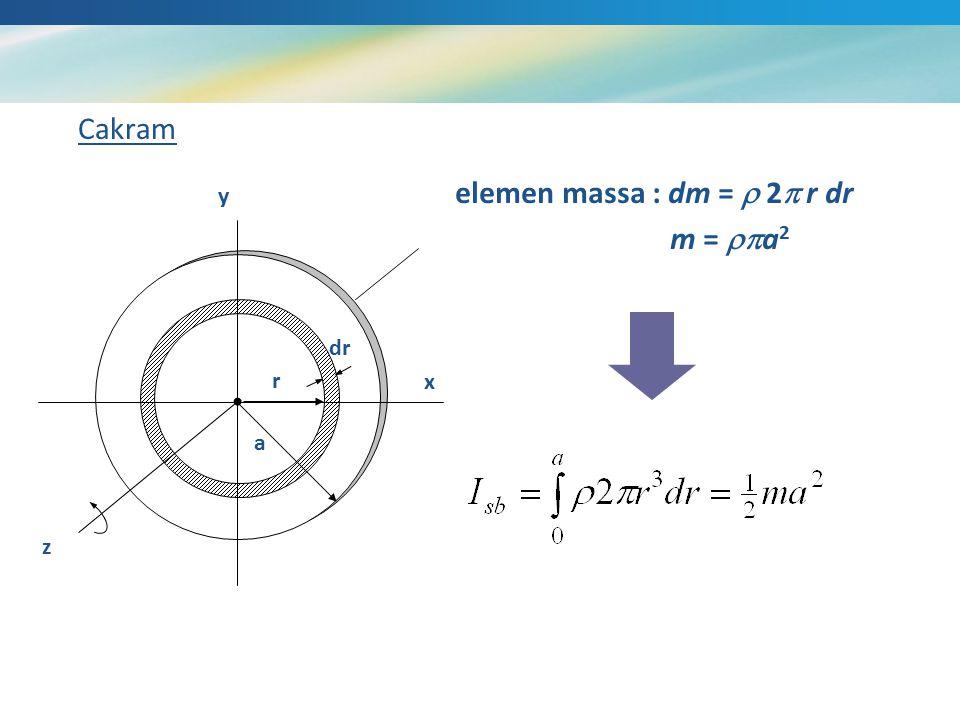 Cakram a r dr x y z elemen massa : dm =  2  r dr m =  a 2