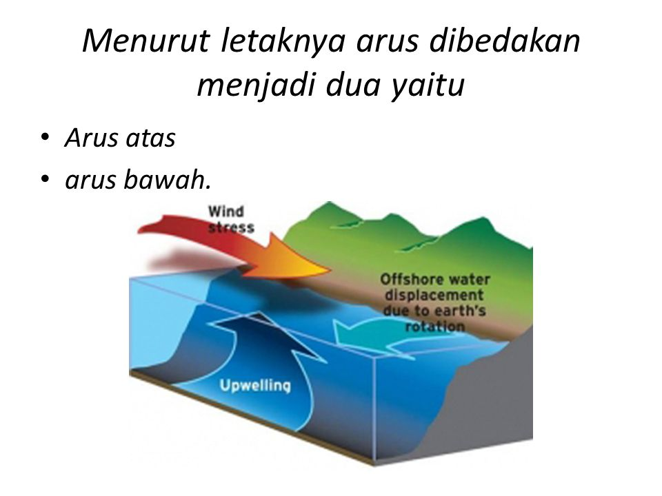 Menurut letaknya arus dibedakan menjadi dua yaitu Arus atas arus bawah.