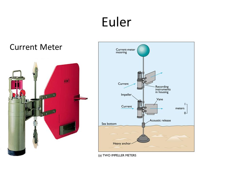 Euler Current Meter