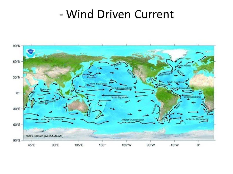 - Wind Driven Current