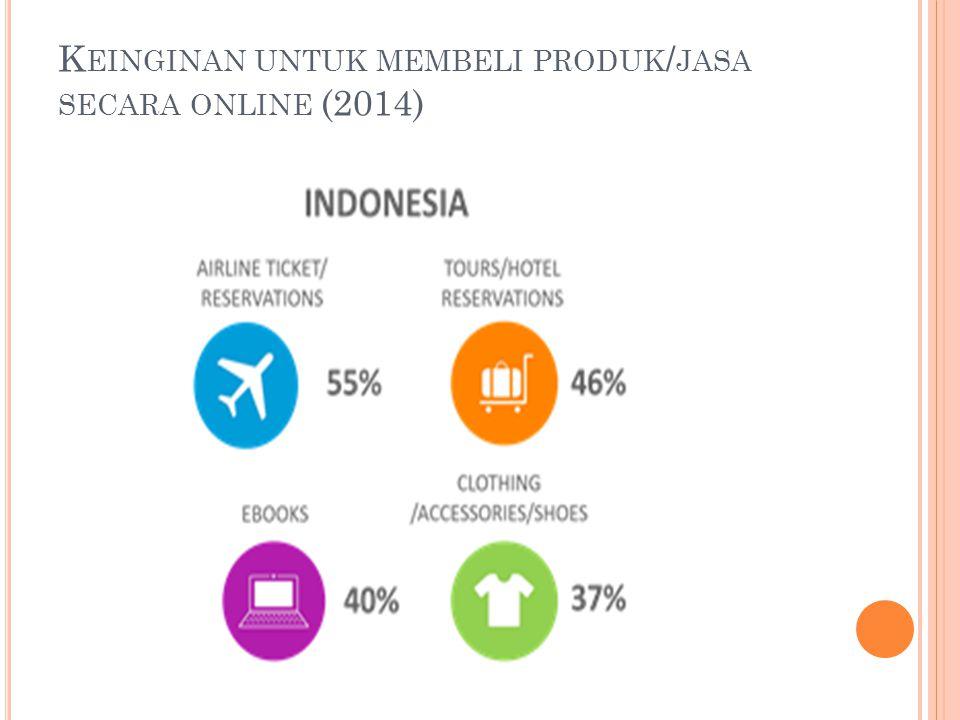 K EINGINAN UNTUK MEMBELI PRODUK / JASA SECARA ONLINE (2014)