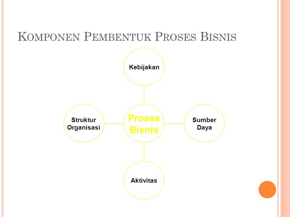 K OMPONEN P EMBENTUK P ROSES B ISNIS Proses Bisnis Kebijakan Sumber Daya Aktivitas Struktur Organisasi