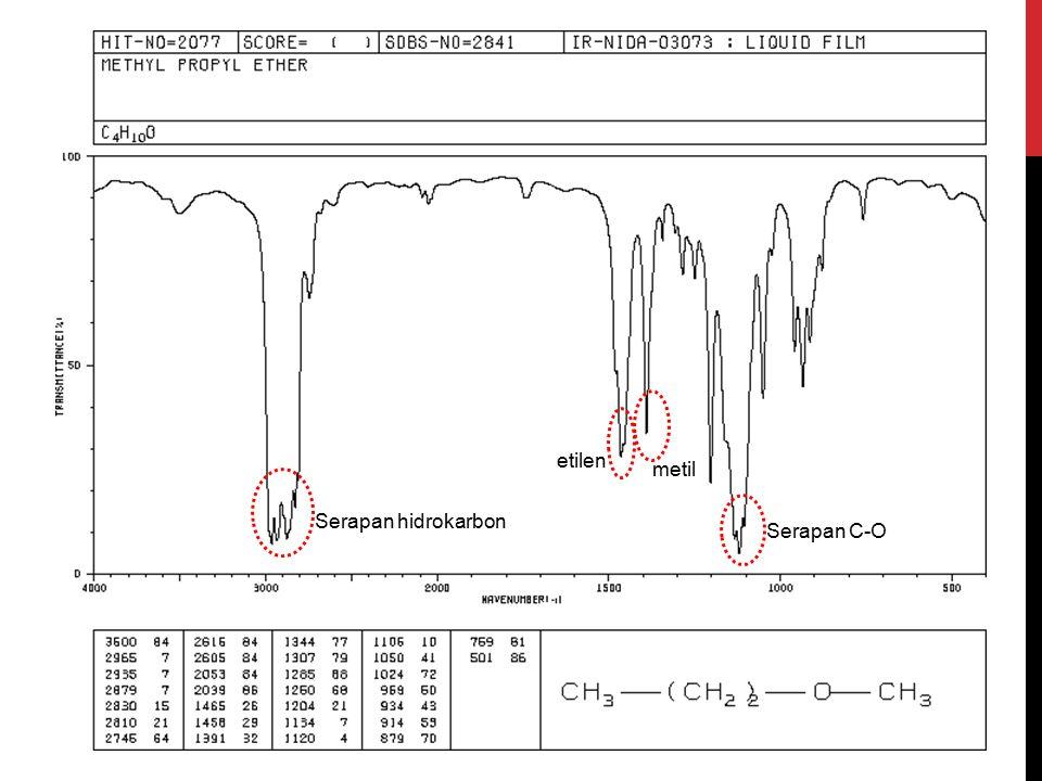 Serapan C-O Serapan hidrokarbon etilen metil