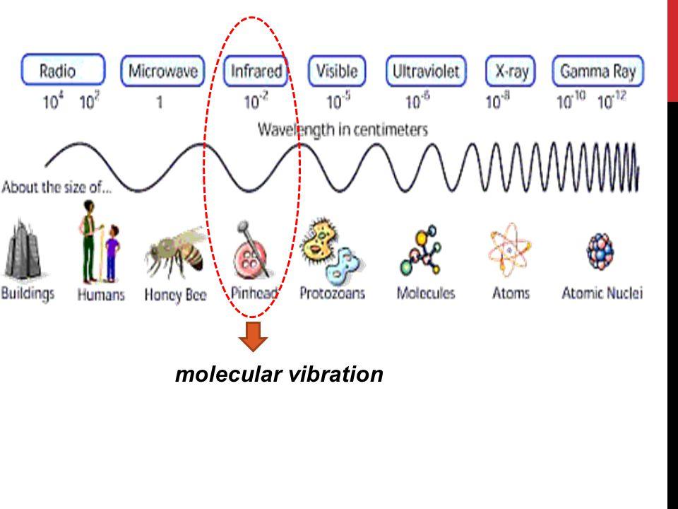 KITA HARUS TAHU  Molekul senantiasa bergerak Rotasi Vibrasi  dapat dianalisis dengan FTIR