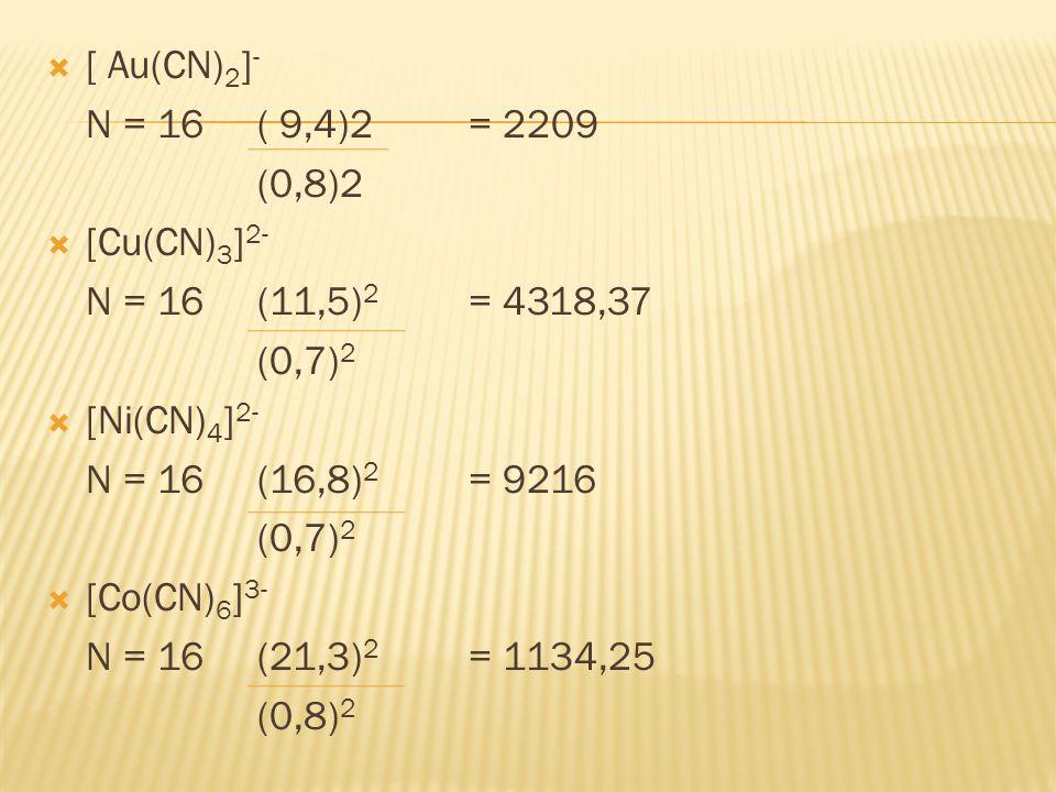  [ Au(CN) 2 ] - N = 16( 9,4)2= 2209 (0,8)2  [Cu(CN) 3 ] 2- N = 16 (11,5) 2 = 4318,37 (0,7) 2  [Ni(CN) 4 ] 2- N = 16 (16,8) 2 = 9216 (0,7) 2  [Co(CN) 6 ] 3- N = 16(21,3) 2 = 1134,25 (0,8) 2