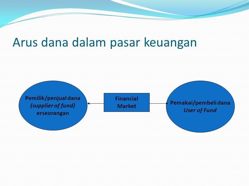 Arus dana dalam pasar keuangan Pemilik/penjual dana (supplier of fund) erseorangan Financial Market Pemakai/pembeli dana User of Fund