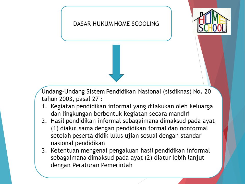DASAR HUKUM HOME SCOOLING Undang-Undang Sistem Pendidikan Nasional (sisdiknas) No. 20 tahun 2003, pasal 27 : 1.Kegiatan pendidikan informal yang dilak