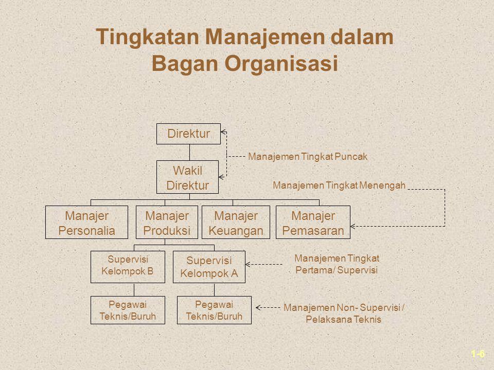 1-6 Direktur Wakil Direktur Manajer Personalia Manajer Produksi Manajer Keuangan Manajer Pemasaran Supervisi Kelompok B Supervisi Kelompok A Pegawai T