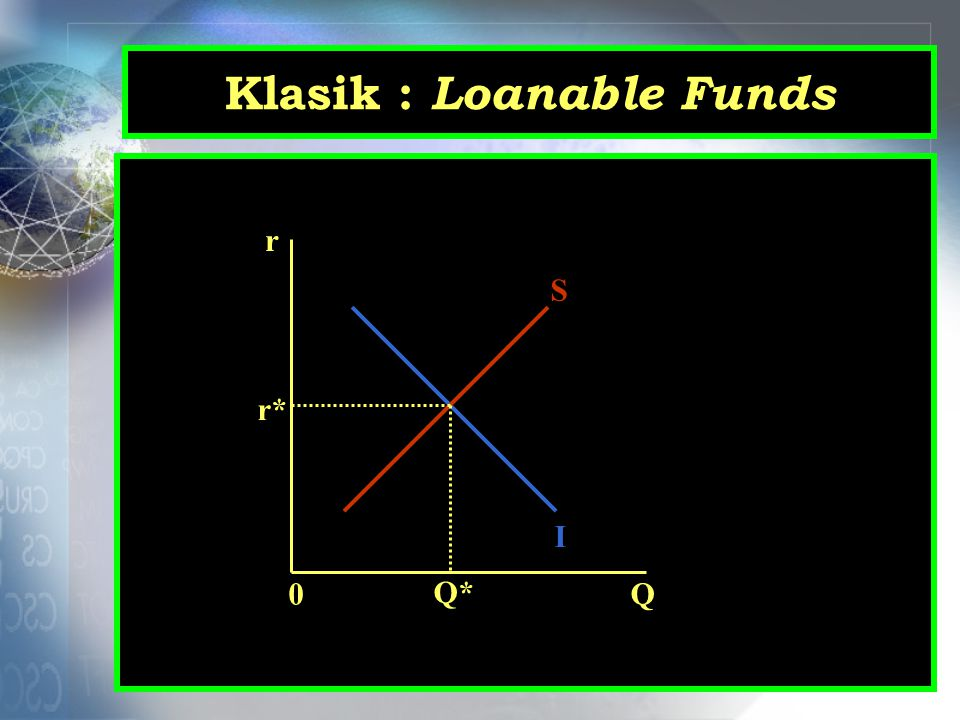 Klasik : Loanable Funds r Q0 I S r* Q*