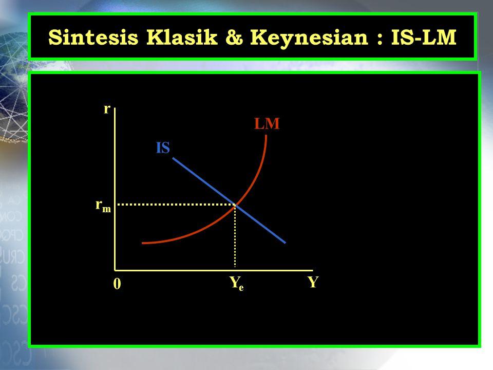 Sintesis Klasik & Keynesian : IS-LM r Y 0 LM IS rmrm YeYe