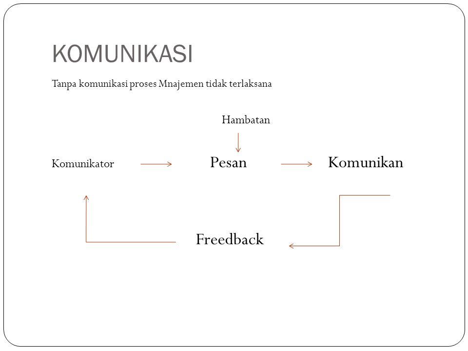 KOMUNIKASI Tanpa komunikasi proses Mnajemen tidak terlaksana Hambatan Komunikator Pesan Komunikan Freedback