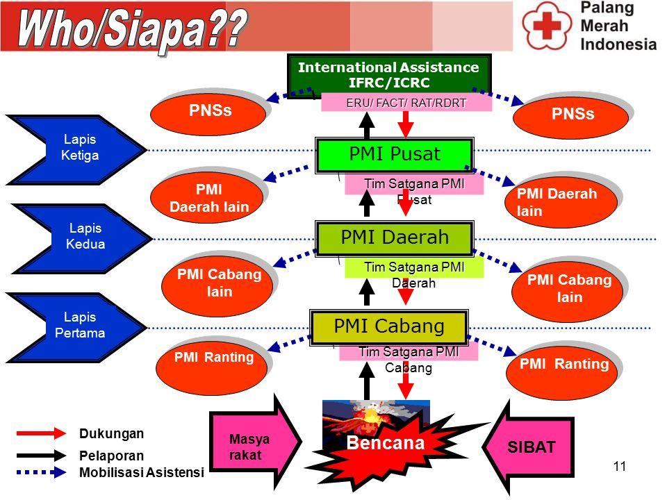 11 Lapis Ketiga Lapis Kedua Lapis Pertama International Assistance IFRC/ICRC ERU/ FACT/ RAT/RDRT PMI Cabang lain Tim Satgana PMI Daerah PMI Daerah PMI