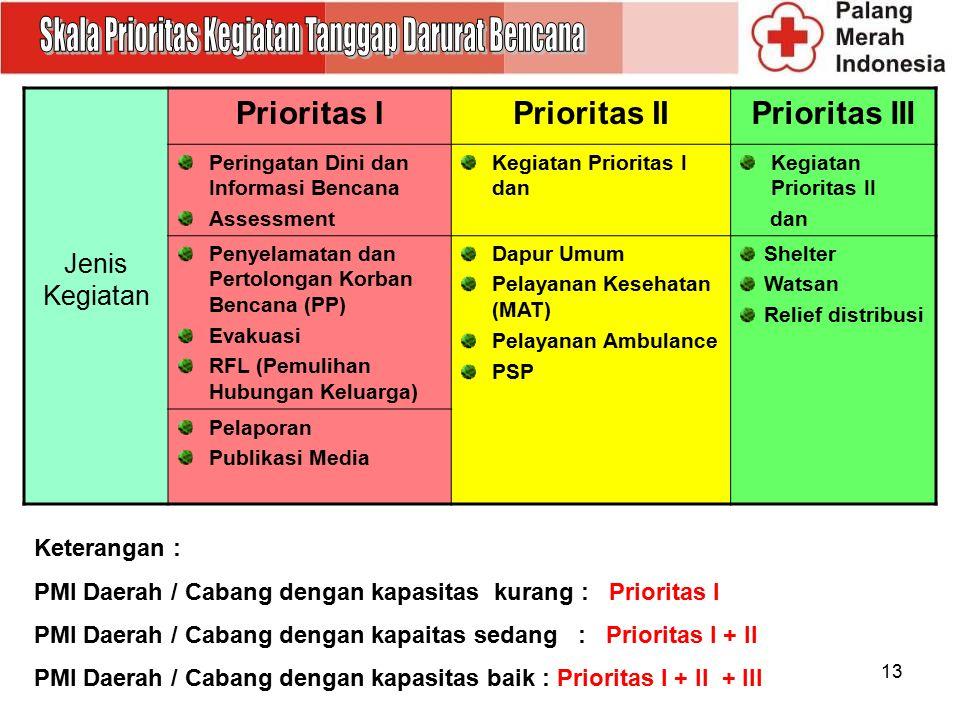 13 Jenis Kegiatan Prioritas IPrioritas IIPrioritas III Peringatan Dini dan Informasi Bencana Assessment Kegiatan Prioritas I dan Kegiatan Prioritas II