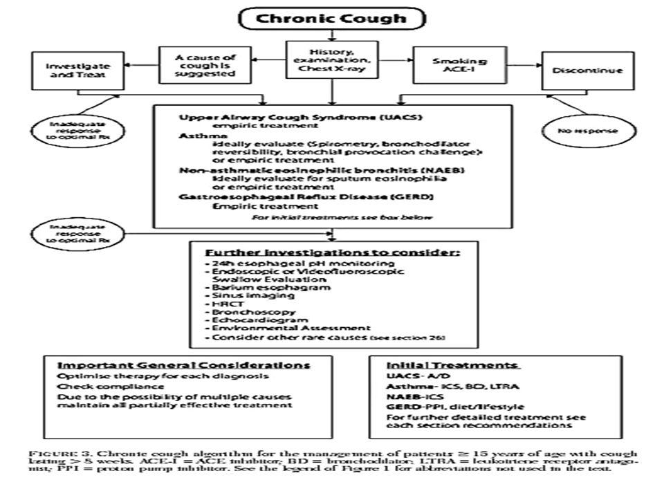 … penatalaksanaan Riwayat penyakit Pemeriksaan fisik Pemeriksaan penunjang  batuk kronis: - Foto thorax - Foto sinus & tes alergi - Tes fungsi paru - Barium esophagography - Hapusan dahak BTA - FOB - CT scan thorax - CD4 lymphocyte
