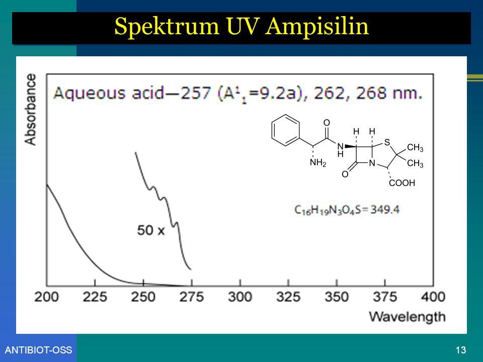 ANTIBIOT-OSS Spektrum UV Ampisilin 13