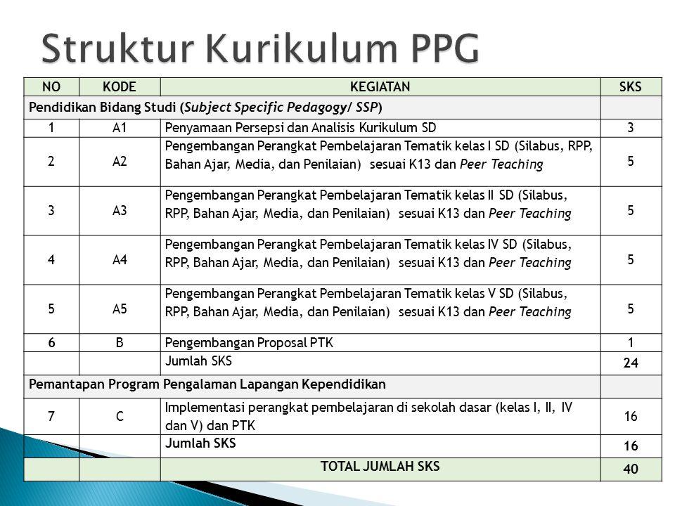 NOKODEKEGIATANSKS Pendidikan Bidang Studi (Subject Specific Pedagogy/ SSP) 1A1 Penyamaan Persepsi dan Analisis Kurikulum SD 3 2A2 Pengembangan Perangk