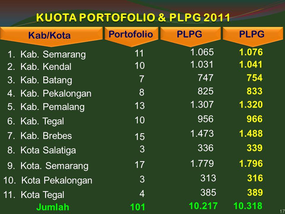 17 KUOTA PORTOFOLIO & PLPG 2011 Kab/Kota Portofolio PLPG 1. Kab. Semarang 11 1.065 2. Kab. Kendal 10 1.031 PLPG 1.076 1.041 3. Kab. Batang 7 747 754 4