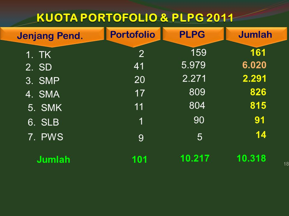 18 KUOTA PORTOFOLIO & PLPG 2011 Jenjang Pend. Portofolio PLPG 1. TK 2 159 2. SD 41 5.979 Jumlah 161 6.020 3. SMP 20 2.271 2.291 4. SMA 17 809 826 5. S