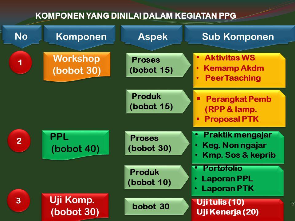 27 KOMPONEN YANG DINILAI DALAM KEGIATAN PPG 1 1 No Komponen Sub Komponen Aspek Workshop (bobot 30) Workshop (bobot 30) Proses (bobot 15) Aktivitas WS