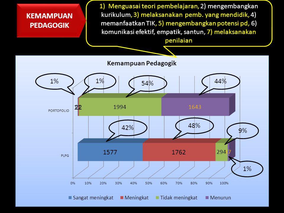 9% 1% 1) Menguasai teori pembelajaran, 2) mengembangkan kurikulum, 3) melaksanakan pemb. yang mendidik, 4) memanfaatkan TIK, 5) mengembangkan potensi