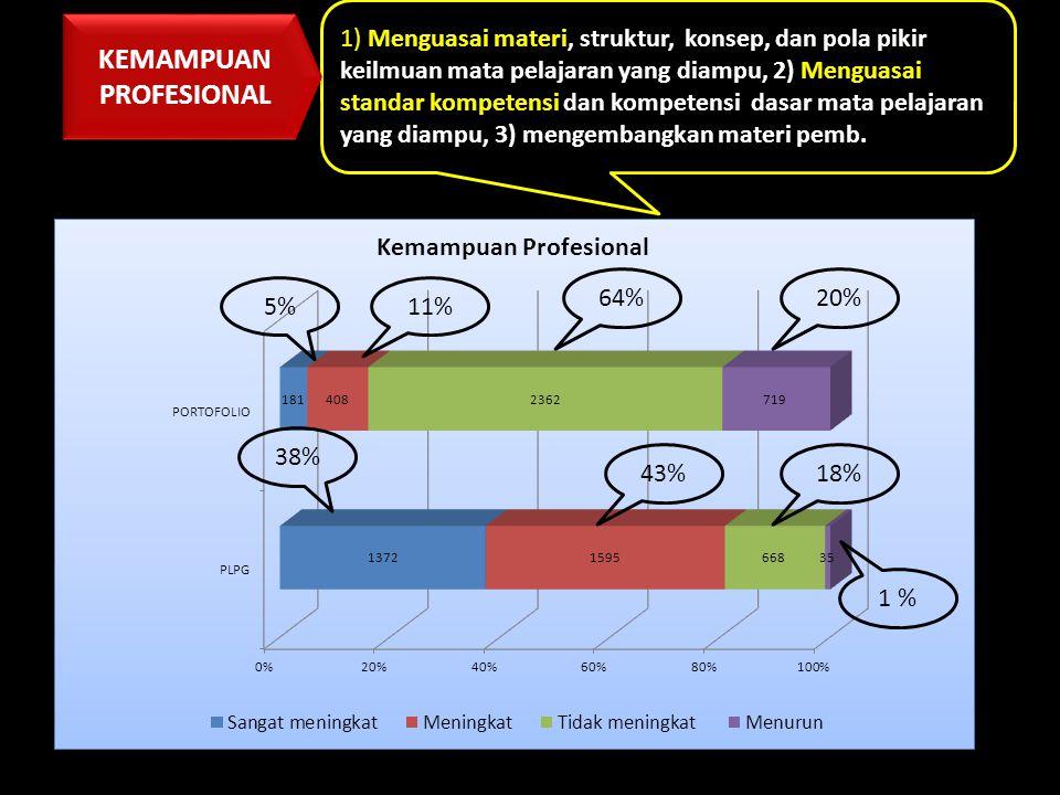 5%11% 64%20% 38% 43% 1 % 18% 1) Menguasai materi, struktur, konsep, dan pola pikir keilmuan mata pelajaran yang diampu, 2) Menguasai standar kompetens
