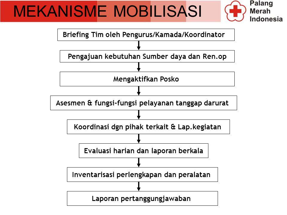 MEKANISME MOBILISASI Pengajuan kebutuhan Sumber daya dan Ren.op Briefing Tim oleh Pengurus/Kamada/Koordinator Mengaktifkan Posko Asesmen & fungsi-fung