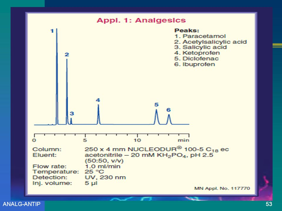 ANALG-ANTIP52