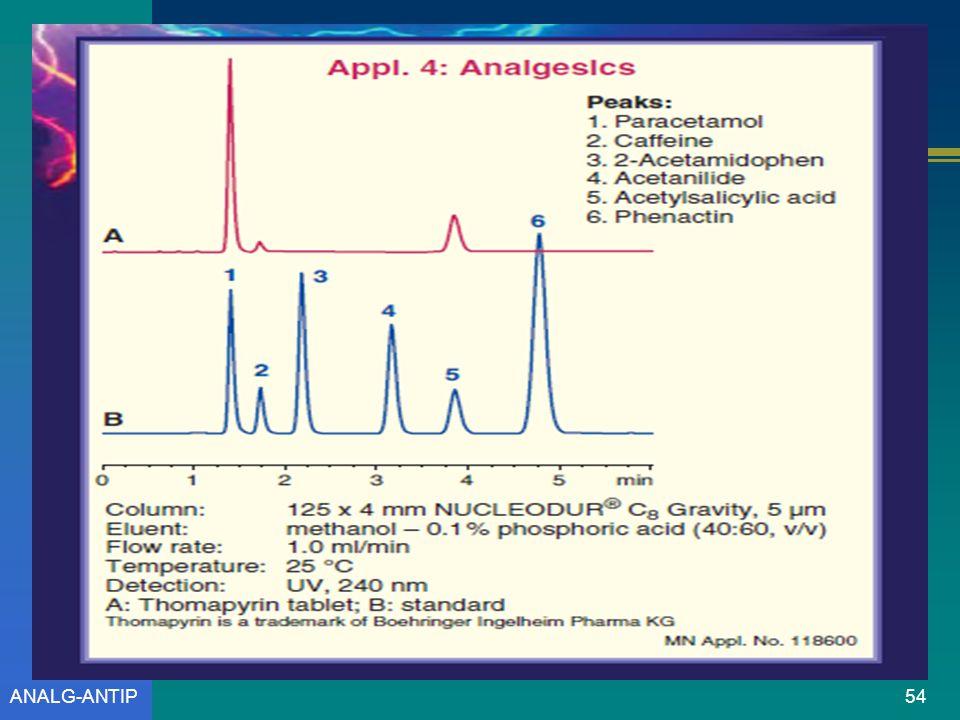 ANALG-ANTIP53