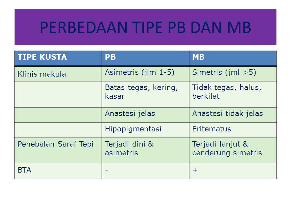 PERBEDAAN TIPE PB DAN MB TIPE KUSTAPBMB Klinis makula Asimetris (jlm 1-5)Simetris (jml >5) Batas tegas, kering, kasar Tidak tegas, halus, berkilat Anastesi jelasAnastesi tidak jelas HipopigmentasiEritematus Penebalan Saraf TepiTerjadi dini & asimetris Terjadi lanjut & cenderung simetris BTA-+
