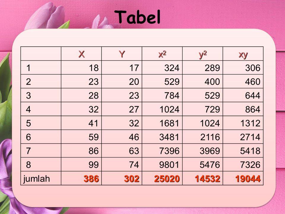 = Dari tabel tersebut, maka dapat diperoleh : 1.Koefisien Korelasi (r)