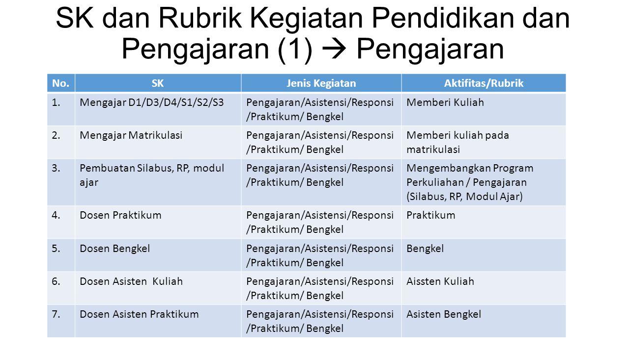 SK dan Rubrik Kegiatan Pendidikan dan Pengajaran (1)  Pengajaran No.SKJenis KegiatanAktifitas/Rubrik 1.Mengajar D1/D3/D4/S1/S2/S3Pengajaran/Asistensi