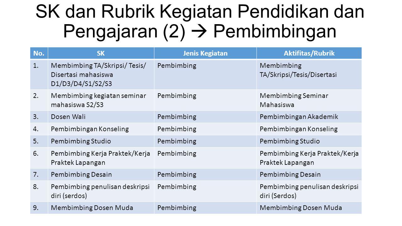 SK dan Rubrik Kegiatan Pendidikan dan Pengajaran (2)  Pembimbingan No.SKJenis KegiatanAktifitas/Rubrik 1.Membimbing TA/Skripsi/ Tesis/ Disertasi maha