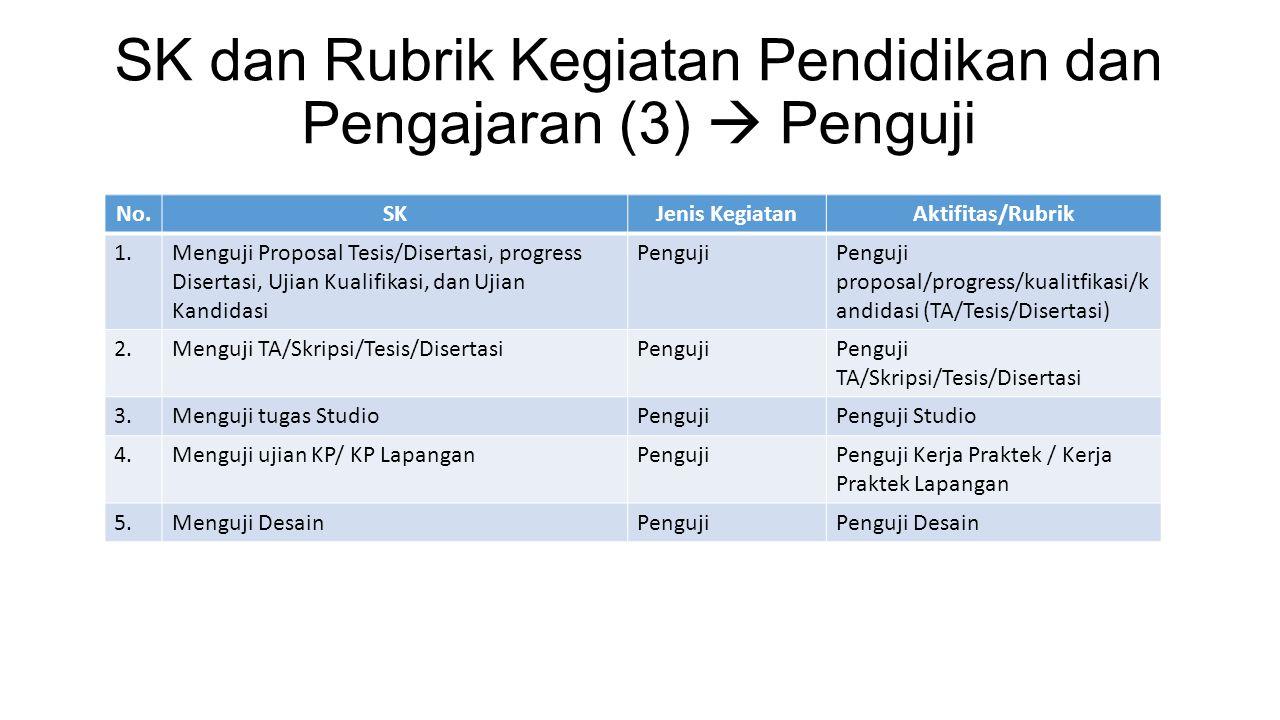 SK dan Rubrik Kegiatan Pendidikan dan Pengajaran (3)  Penguji No.SKJenis KegiatanAktifitas/Rubrik 1.Menguji Proposal Tesis/Disertasi, progress Disert