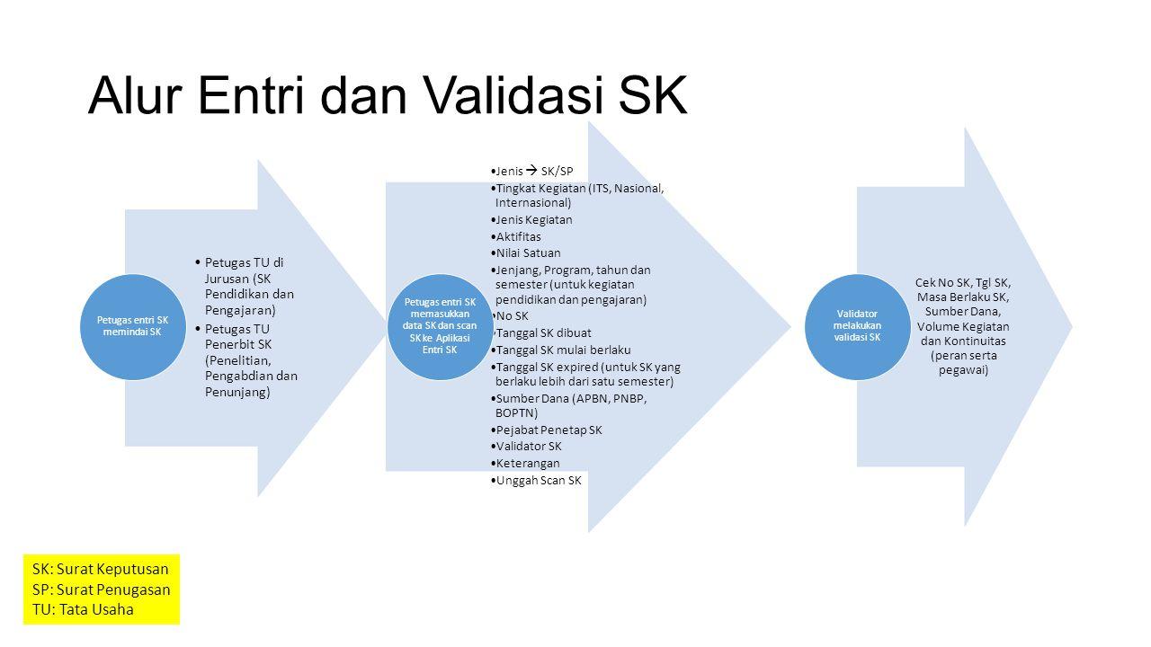 Entri SK Pengajaran Pilih Pengajaran/Asistensi/….