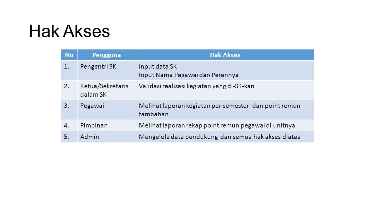Rubrik Kegiatan Penunjang/Kepanitiaan/Tim Adhoc Kegiatan-kegiatan yang didalamnya hanya diperankan oleh Dosen Rubrik Dosen Kegiatan yang telah didefinisikan yang didalamnya diperankan oleh Dosen dan Tendik Rubrik Umum (Tendik dan Dosen) Kegiatan yang tidak didefinisikan dalam rubrik dosen dan rubrik Umum Rubrik (Versi SBU) Fungsional Umum/Tertentu/PLP/Dosen