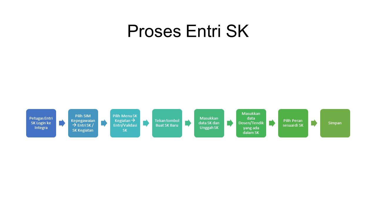 Proses Validasi SK Login ke Integra Pilih SIM Kepegawaian  Dosen SIM Kepegawaian (bagi dosen) atau Pilih SIM Kepegawaian  Pegawai SIM Kepegawaian (bagi tendik) Pilih Dashboard atau menu SK Kegiatan  Entri/Validasi SK, maka akan muncul SK yang harus di validasi Klik link SK yang akan divalidasi (klik tanggal) Lakukan pengecekan data SK, jika ada yang tidak sesuai, lakukan pengeditan Masukkan volume kegiatan dan kontinuitas dari masing- masing pegawai Simpan data dengan menekan tombol Simpan Jika sudah tidak ada perubahan dan telah valid, tekan Tombol Valid