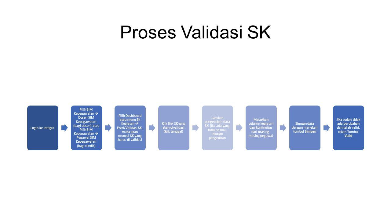 Proses Validasi SK Login ke Integra Pilih SIM Kepegawaian  Dosen SIM Kepegawaian (bagi dosen) atau Pilih SIM Kepegawaian  Pegawai SIM Kepegawaian (b