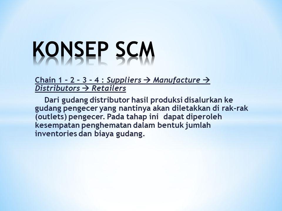 Chain 1 – 2 – 3 – 4 : Suppliers  Manufacture  Distributors  Retailers Dari gudang distributor hasil produksi disalurkan ke gudang pengecer yang nan