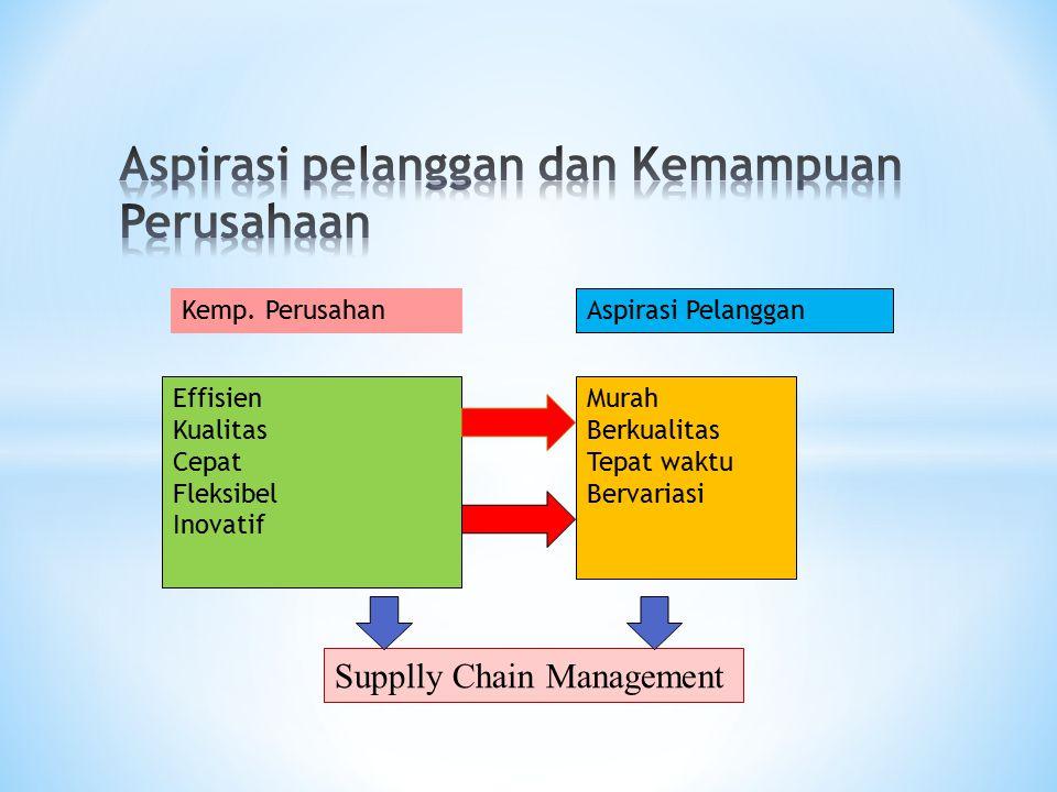 Murah Berkualitas Tepat waktu Bervariasi Effisien Kualitas Cepat Fleksibel Inovatif Aspirasi PelangganKemp. Perusahan Supplly Chain Management