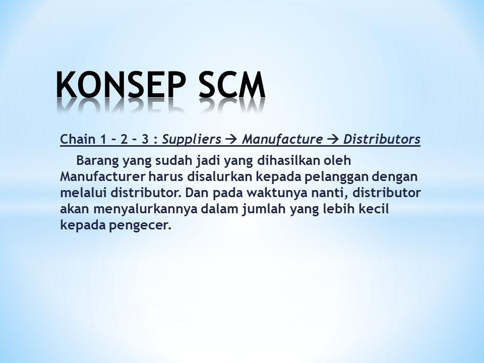 Chain 1 – 2 – 3 – 4 : Suppliers  Manufacture  Distributors  Retailers Dari gudang distributor hasil produksi disalurkan ke gudang pengecer yang nantinya akan diletakkan di rak-rak (outlets) pengecer.