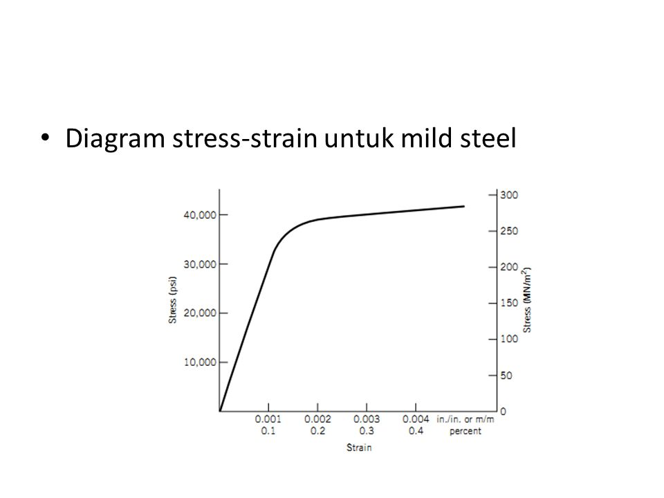 Diagram stress-strain untuk mild steel