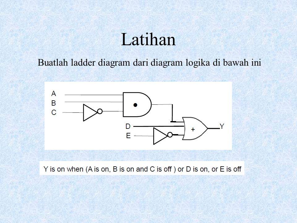 Latihan Buatlah ladder diagram dari diagram logika di bawah ini
