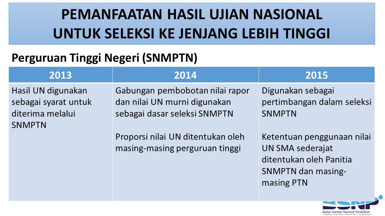 PEMANFAATAN HASIL UJIAN NASIONAL UNTUK SELEKSI KE JENJANG LEBIH TINGGI 201320142015 Hasil UN digunakan sebagai syarat untuk diterima melalui SNMPTN Ga