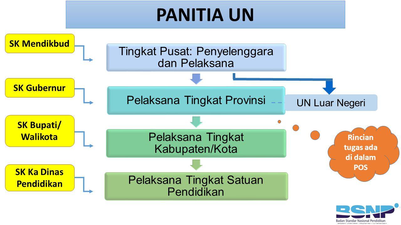Tingkat Pusat: Penyelenggara dan Pelaksana Pelaksana Tingkat Provinsi Pelaksana Tingkat Kabupaten/Kota Pelaksana Tingkat Satuan Pendidikan PANITIA UN