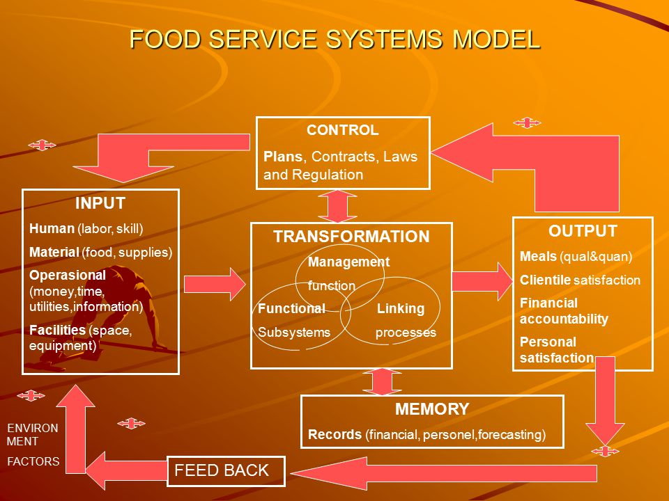 FOOD SERVICE SYSTEMS MODEL CONTROL Plans, Contracts, Laws and Regulation INPUT Human (labor, skill) Material (food, supplies) Operasional (money,time, utilities,information) Facilities (space, equipment) TRANSFORMATION Management function Functional Linking Subsystems processes OUTPUT Meals (qual&quan) Clientile satisfaction Financial accountability Personal satisfaction MEMORY Records (financial, personel,forecasting) FEED BACK ENVIRON MENT FACTORS